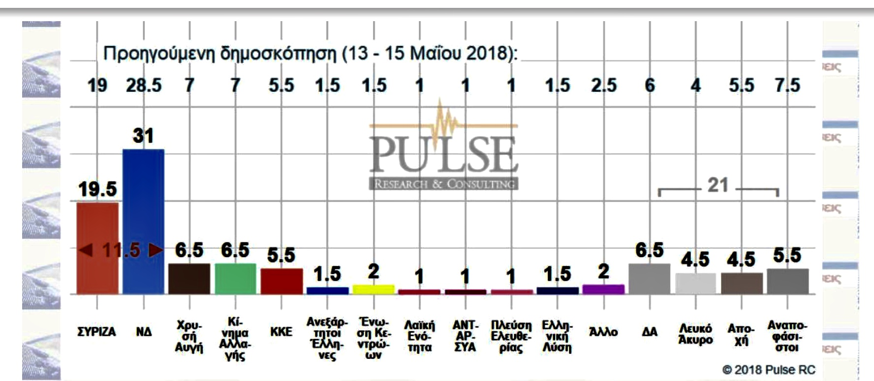 Opinion poll puts New Democracy firmly ahead of SYRIZA