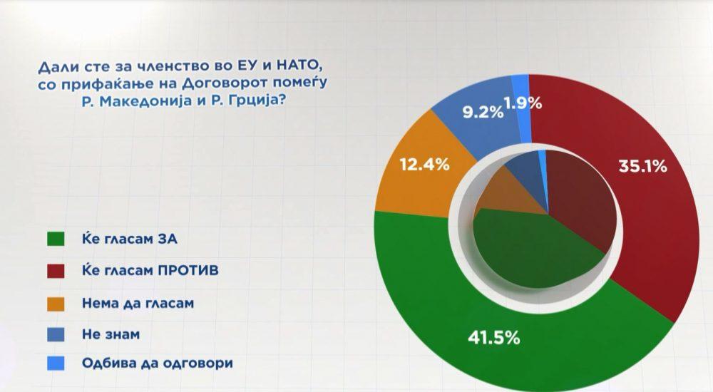 ΠΓΔΜ: Προβάδισμα εξίμισι μονάδων για το «ναι» στη συμφωνία των Πρεσπών, σύμφωνα με δημοσκόπηση