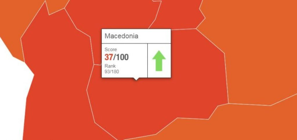 Transparency International: Skopje gains positions in the corruption index