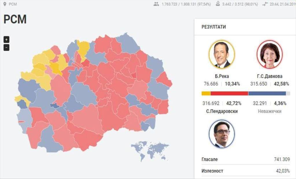 North Macedonia: Pendarovski and Siljanovska neck to neck