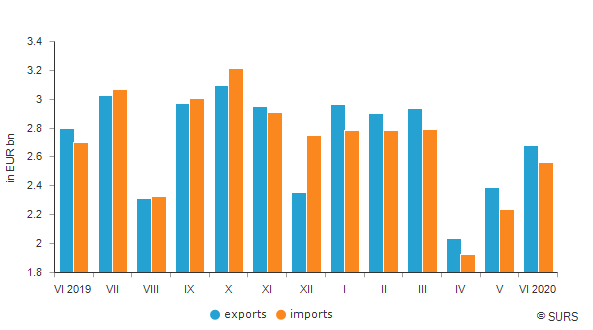 Slovenia: Exports in the first half of 2020 down 4.2% yoy