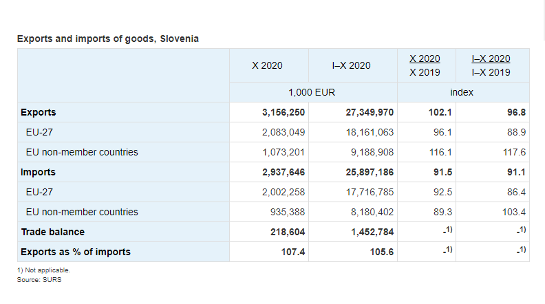 Slovenia: October 2020 exports rise; imports fall from October 2019