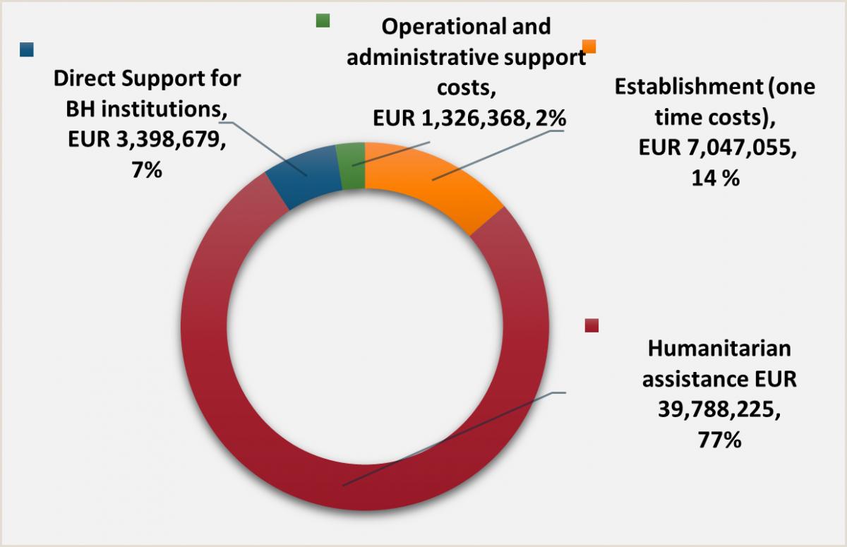 BiH: IOM publishes financial report