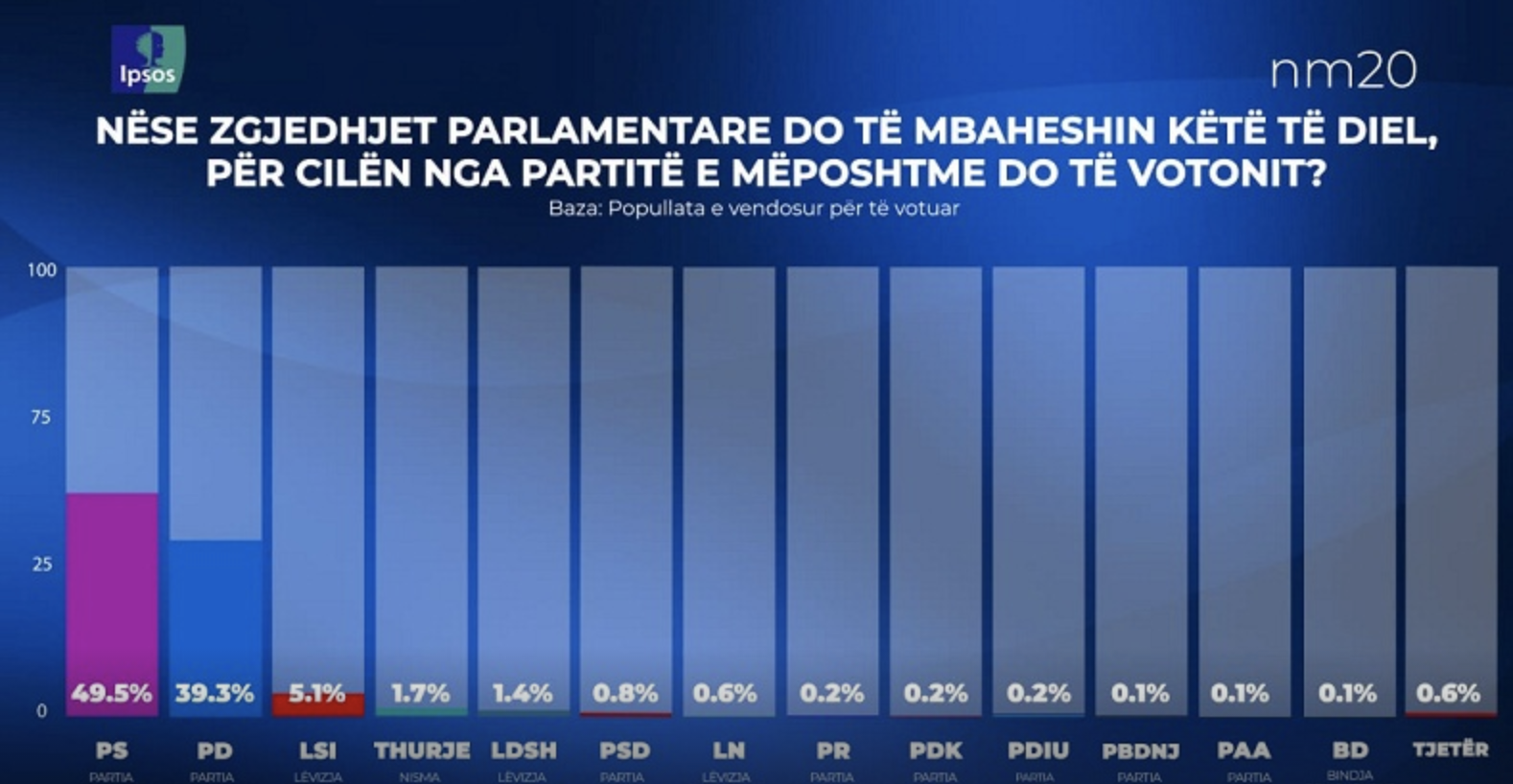 Albania: Rama's Socialist Party leads IPSOS poll with 49.5%