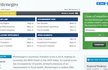 Montenegro ranked 80th in Economic Freedom Index