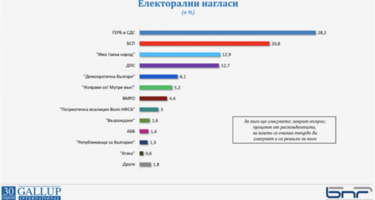Bulgaria: Latest poll shows seven parties clinching Parliament threshold