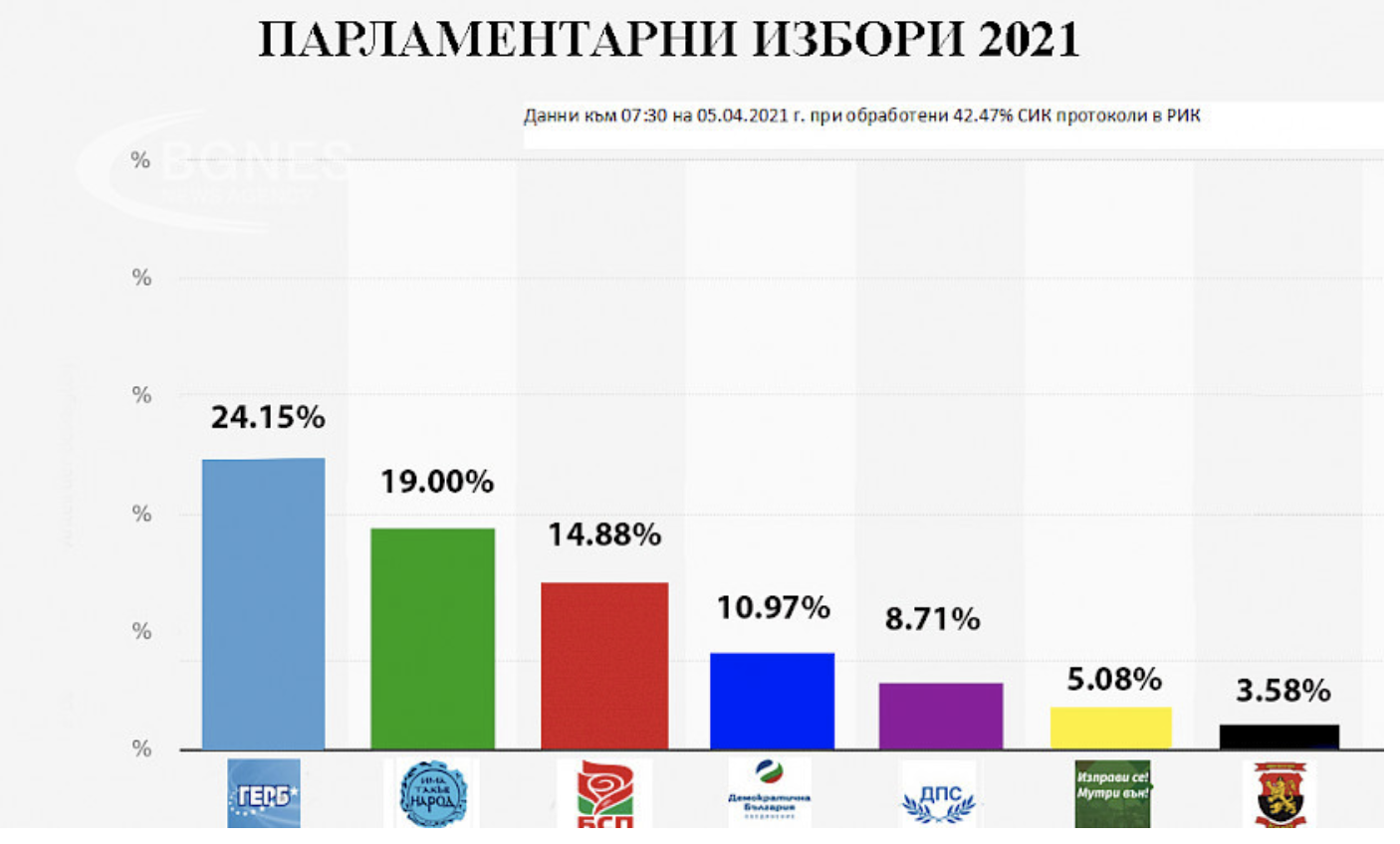 Bulgaria: Six parties gain parliamentary representation with 42.47% of the vote counted