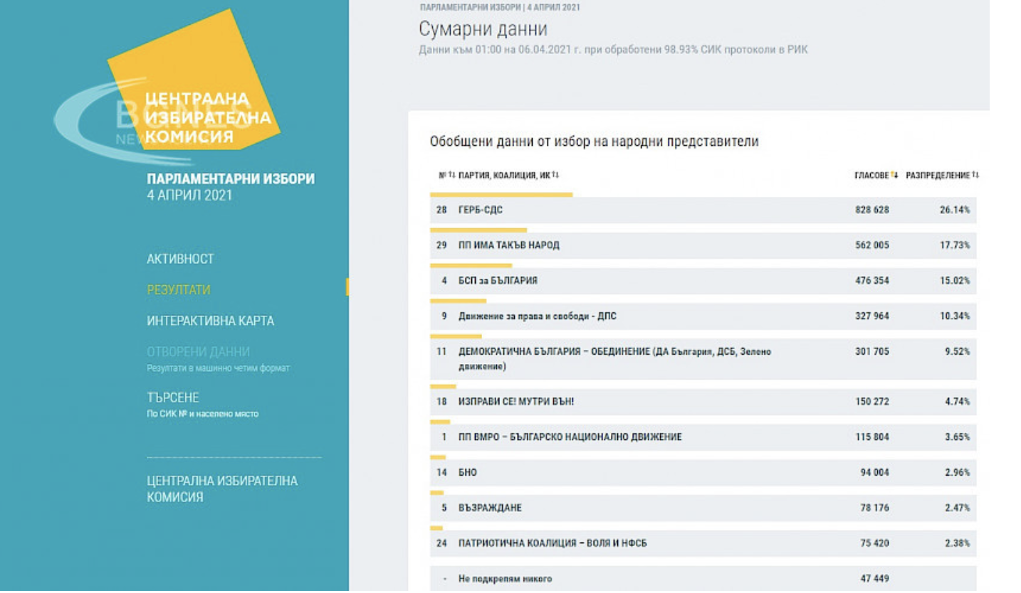Bulgaria: Six parties to make it to the National Assembly