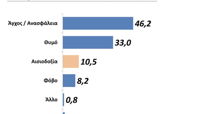 Greeks pessimistic for 2021 – Survey