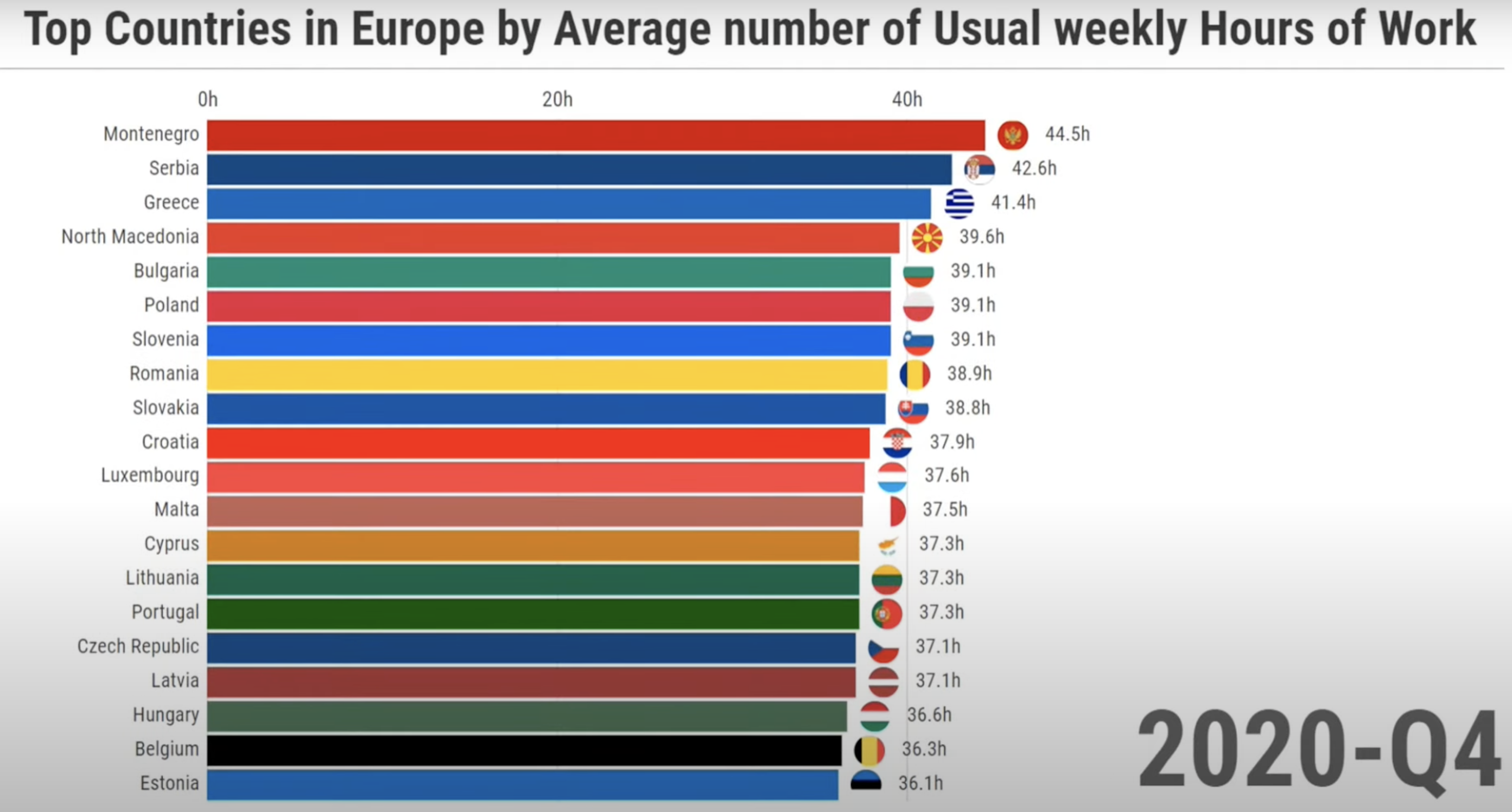 Montenegro, Serbia and Greece the first countries in Europe in working hours per week