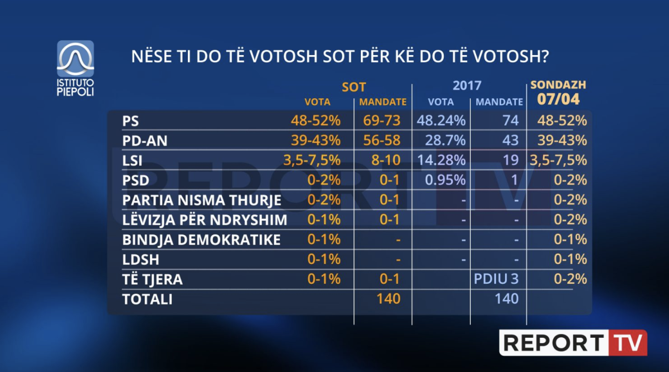 Albania: Latest poll shows Rama's SP party clinching election win with large majority