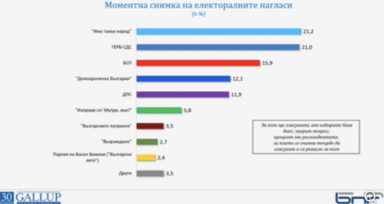 The first two parties in the last elections share the chances of victory