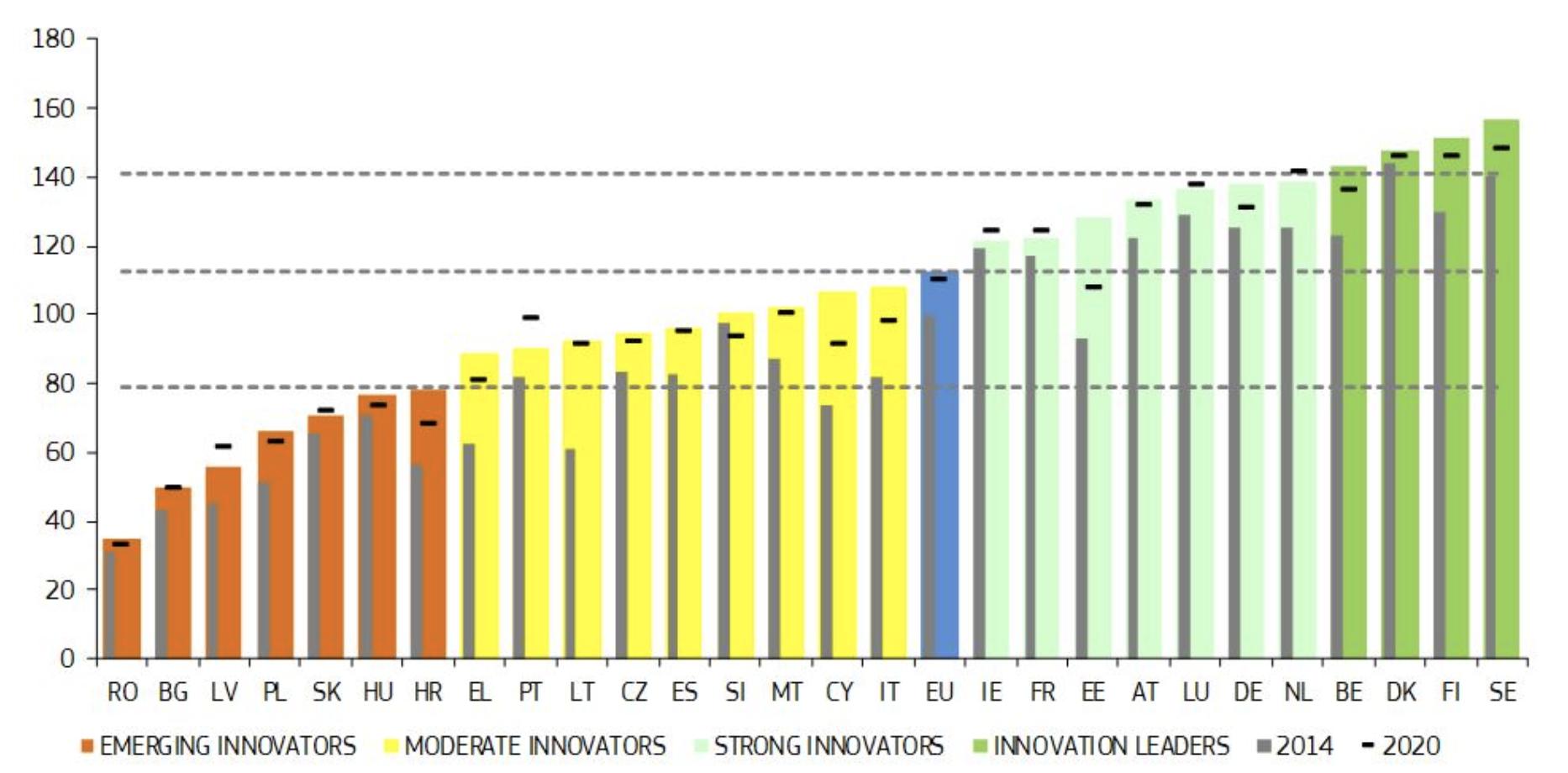 EC: Latest in innovation Romania, Bulgaria, Croatia and Greece