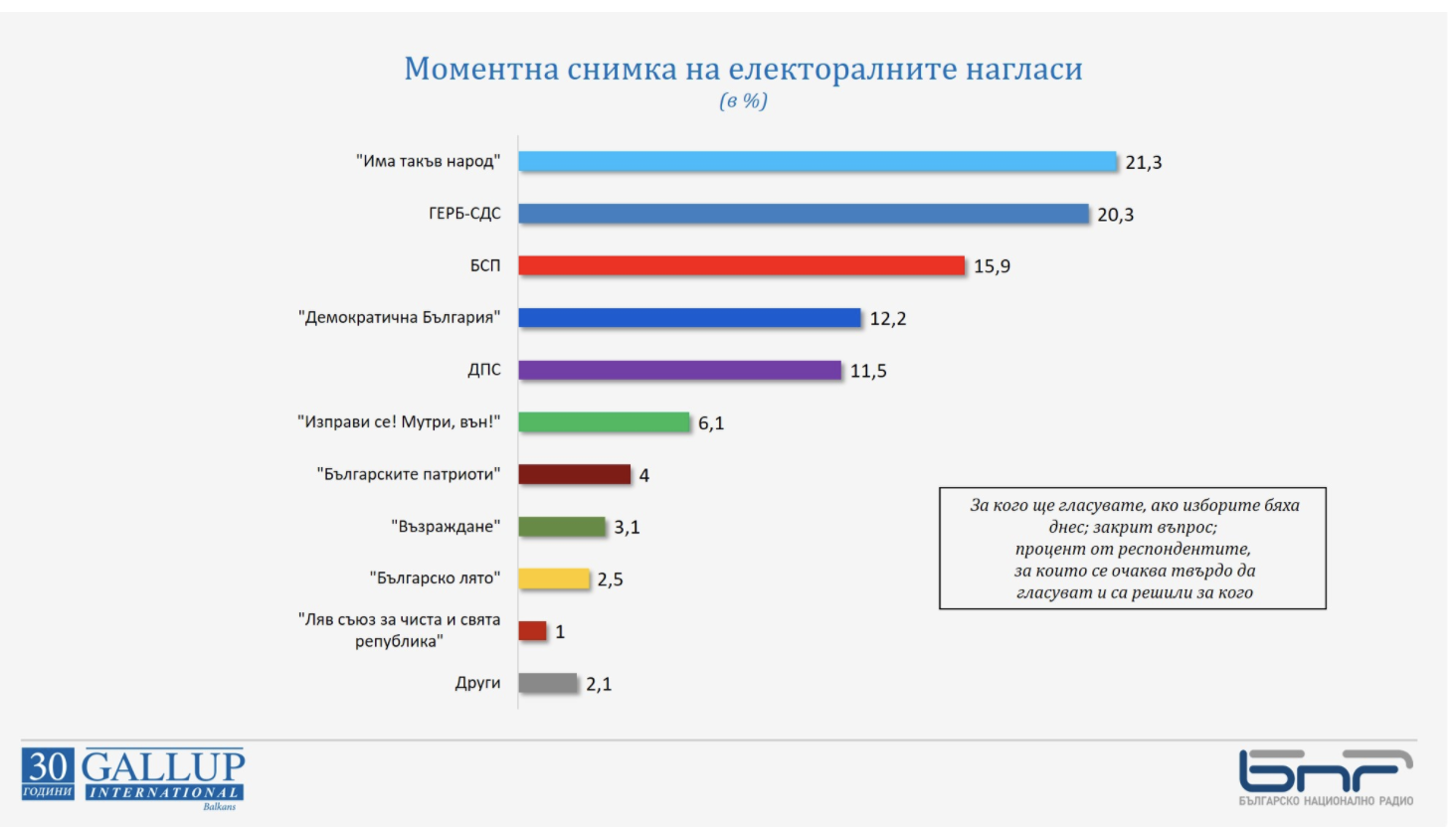 Bulgaria: Unpredictability of elections an important factor according to Gallup