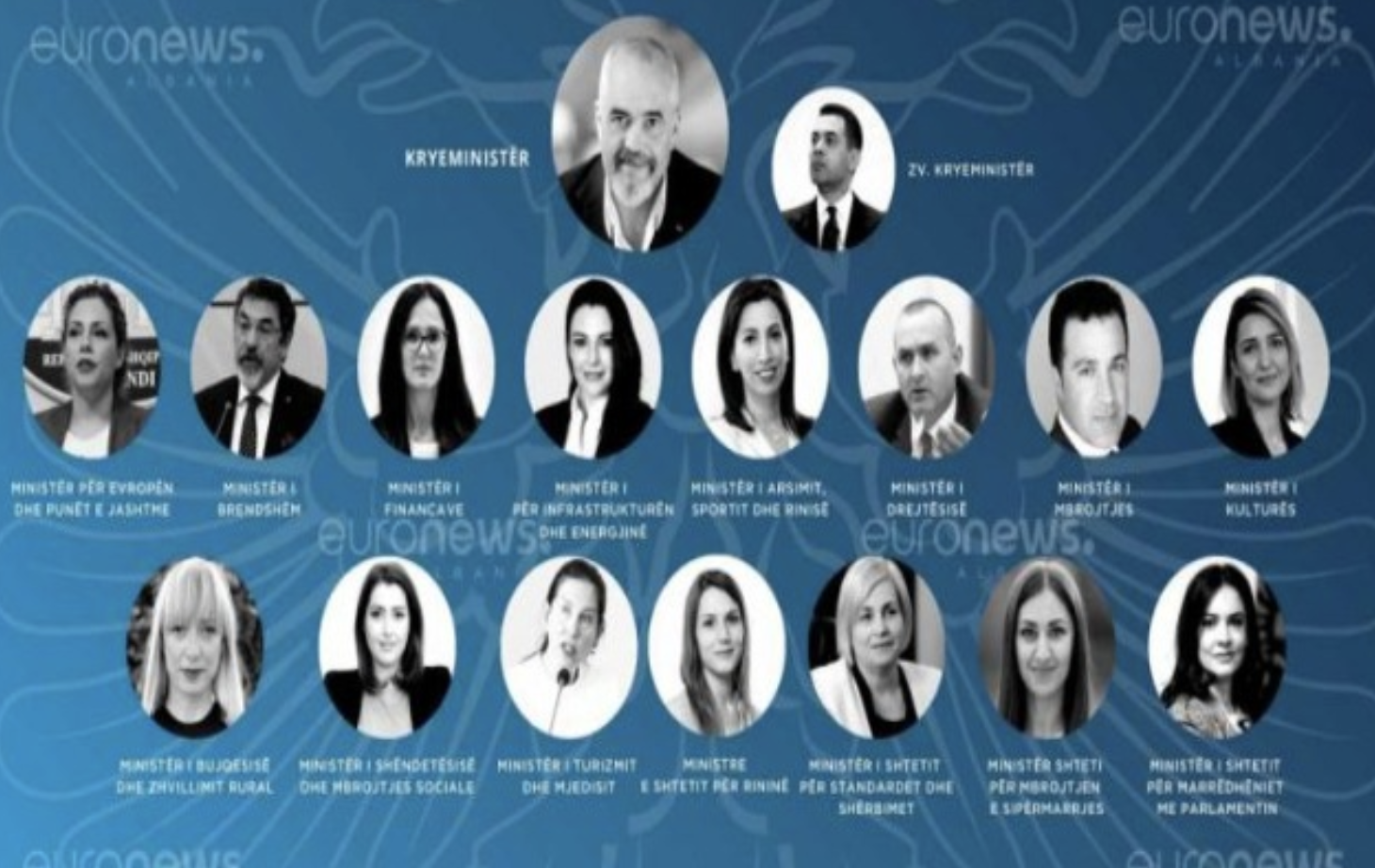 Albania: Rama conducts a wide-raging cabinet reshuffle
