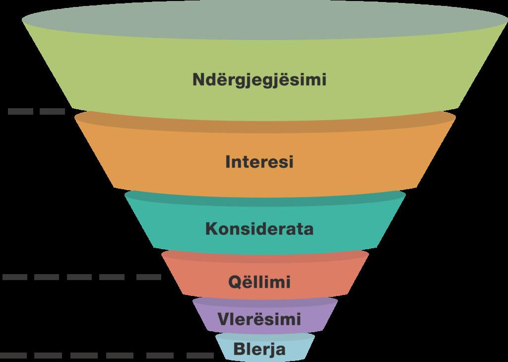 hinka e marketingut te faqeve web