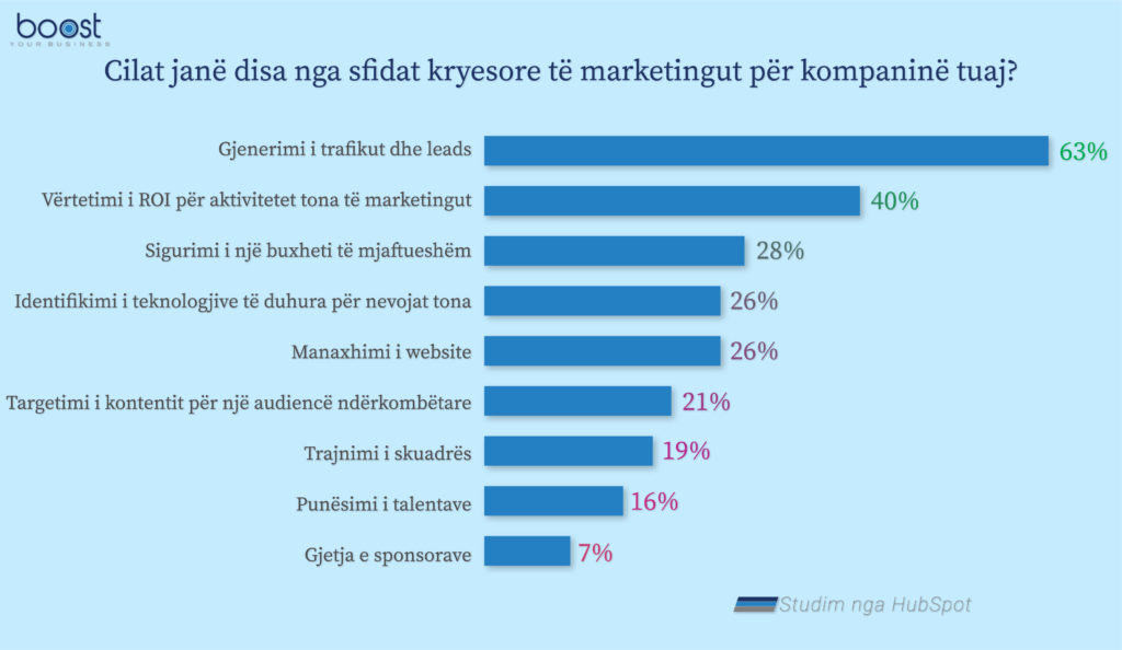 infografike per veshtiresite e marketing per kompanite