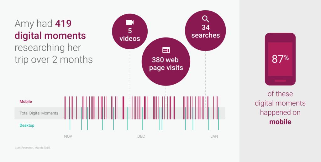 research nga Google për udhëtime dhe sjelljet e perdoruesve