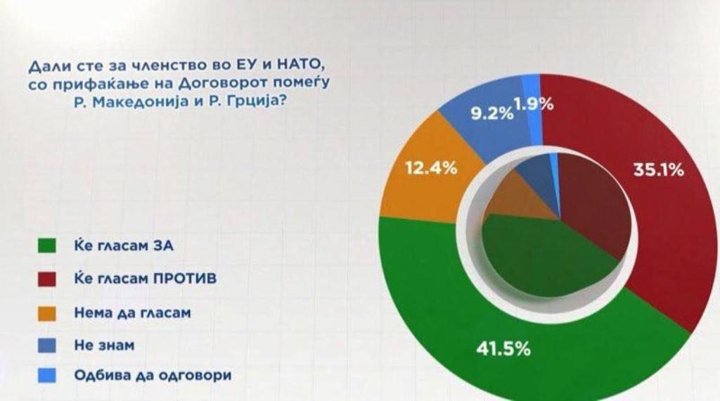 First opinion poll ahead of the referendum in FYROM