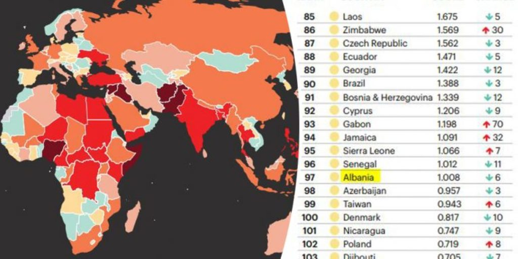 Global terrorism index does not regard Albania as problematic