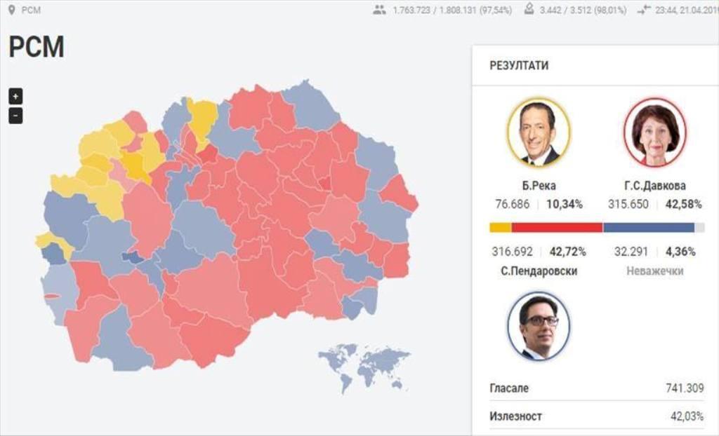 """""""Beteja"""" e ngushtë e presidencialeve, Pendarovski me epërsi të lehtë ndaj Siljanovskës"""