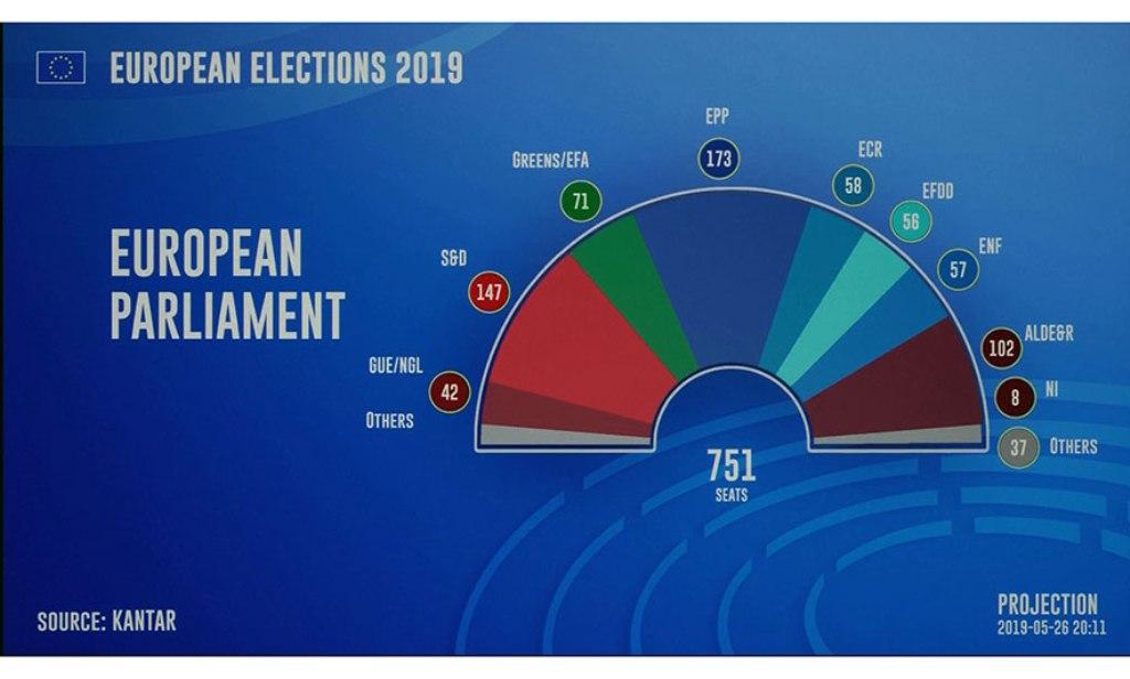Rezultatet për Parlamentin Evropian, shpresë për Kosovën dhe rajonin e Ballkanit