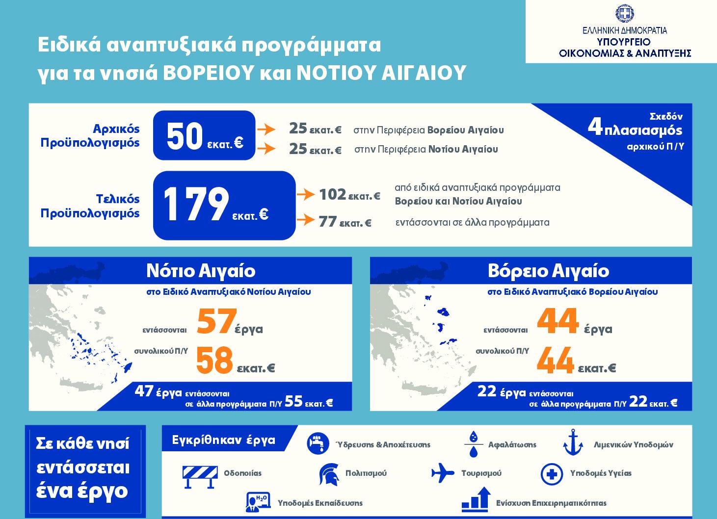 «Τρέχουν» έργα 179 εκατ. σε Βόρειο και Νότιο Αιγαίο