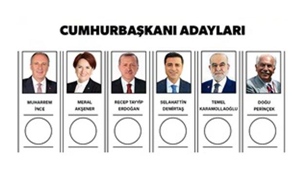 Ο Erdogan κοντά στην νίκη από τον πρώτο γύρο.