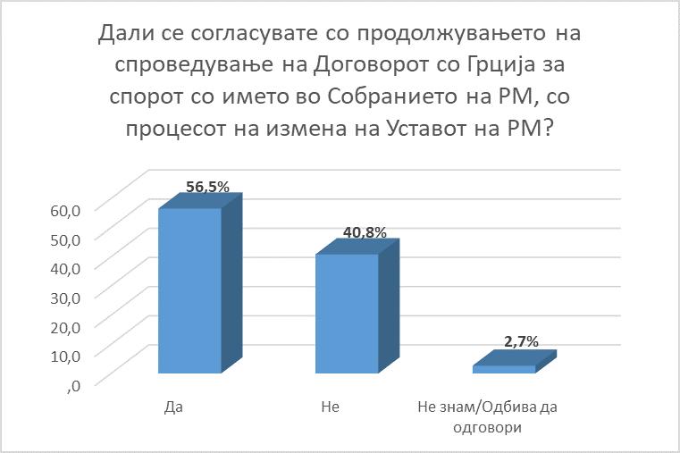 ΠΓΔΜ: Η πλειοψηφία τάσσεται υπέρ της αλλαγής του Συντάγματος
