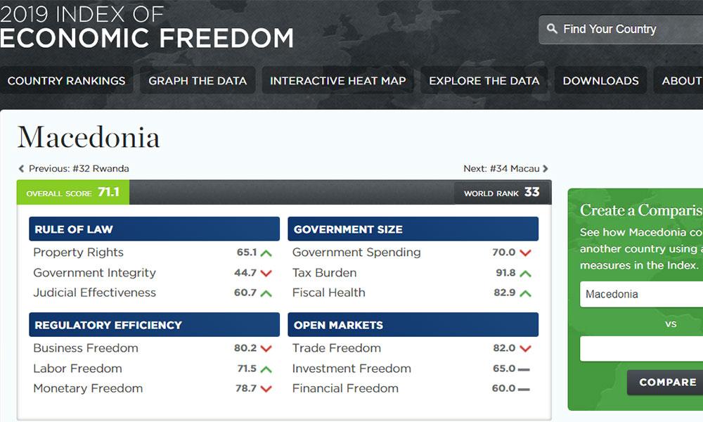 Η πΓΔ της Μακεδονίας 33η στον δείκτη οικονομικής ελευθερίας