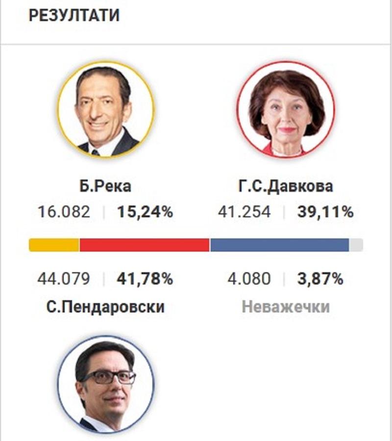 Βόρεια Μακεδονία: Άρχισε η ροή των αποτελεσμάτων από την Εκλογική Επιτροπή