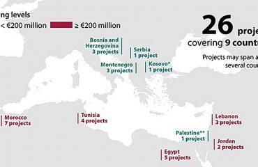 Η Βουλγαρία χορηγεί ανθρωπιστική βοήθεια 200.000 ευρώ για τη μείωση της μετανάστευσης στην Ευρώπη