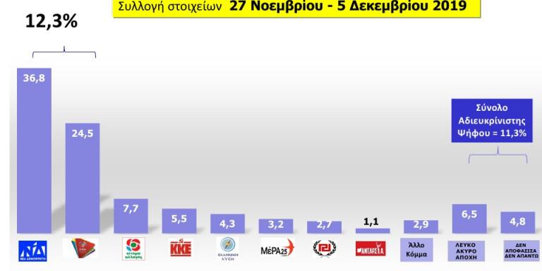 Δημοσκόπηση MRB: Η Νέα Δημοκρατία με διψήφιο προβάδισμα έναντι του SYRIZA