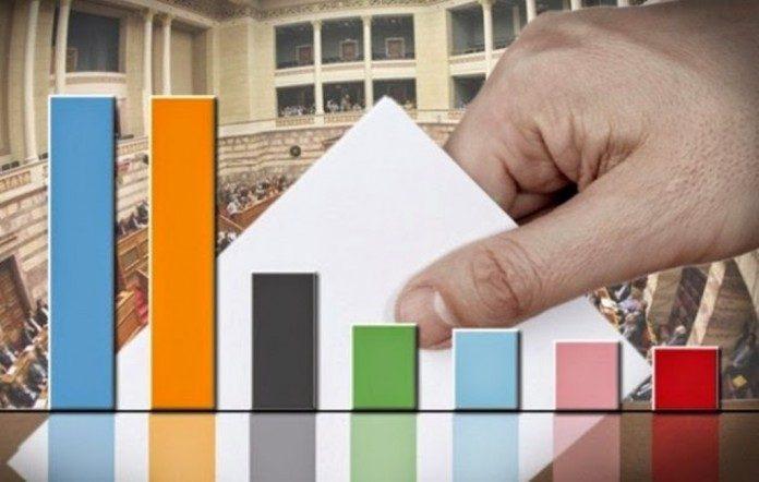 Ελλάδα: Προβάδισμα της Νέας Δημοκρατίας σε δημοσκόπηση με 16,9 μονάδες