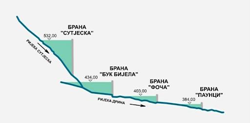 Το Μαυροβούνιο ανησυχεί για πιθανές δυσμενείς επιπτώσεις από την κατασκευή υδροηλεκτρικών σταθμών στη Β-Ε