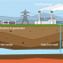 Κροατία: Νέα σχέδια για γεωθερμικά έργα στον ορίζοντα