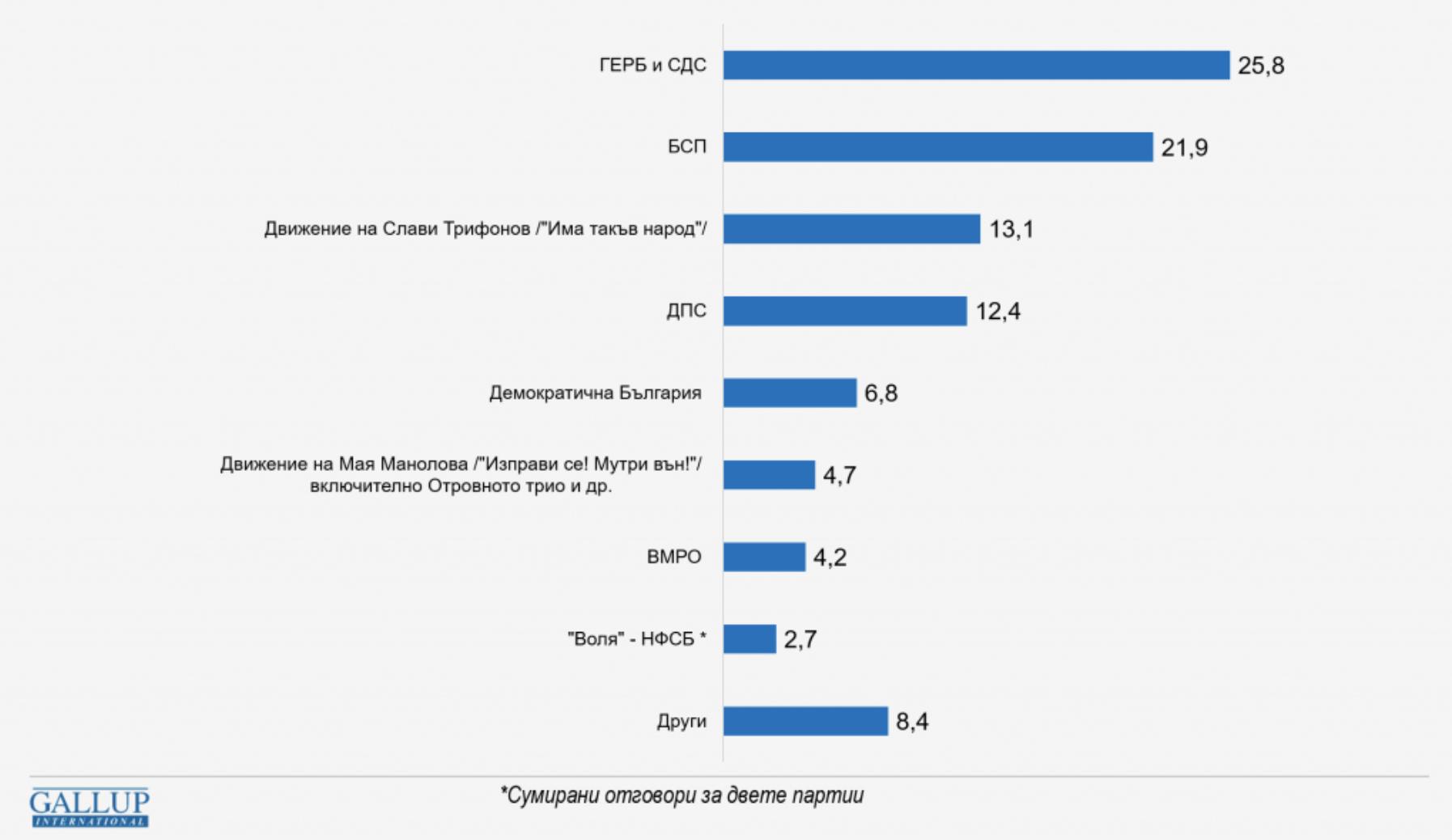Βουλγαρία: Προηγείται το GERB-UDF με 25,8% έναντι 21,9% του BSP σε έρευνα της Gallup