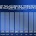 Αλβανία: Το Σοσιαλιστικό Κόμμα του Rama προηγείται με 49,5% σε έρευνα της IPSOS