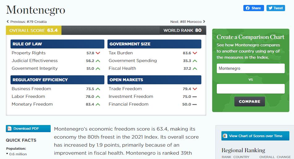 Μαυροβούνιο: 80η θέση στον Δείκτη Οικονομικής Ελευθερίας