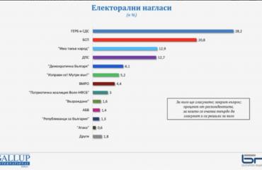 Βουλγαρία: Επτά κόμματα δείχνει δημοσκόπηση ότι θα περάσουν το κατώφλι της Βουλής