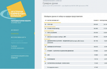 Βουλγαρία: Έξι κόμματα εισέρχονται στην Εθνοσυνέλευση