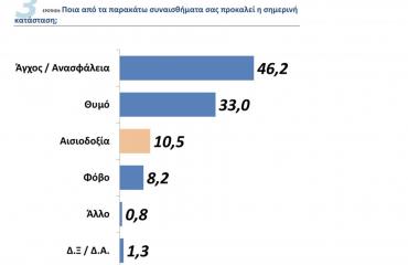 Ελλάδα: Απαισιοδοξία δηλώνουν οι Έλληνες για το 2021