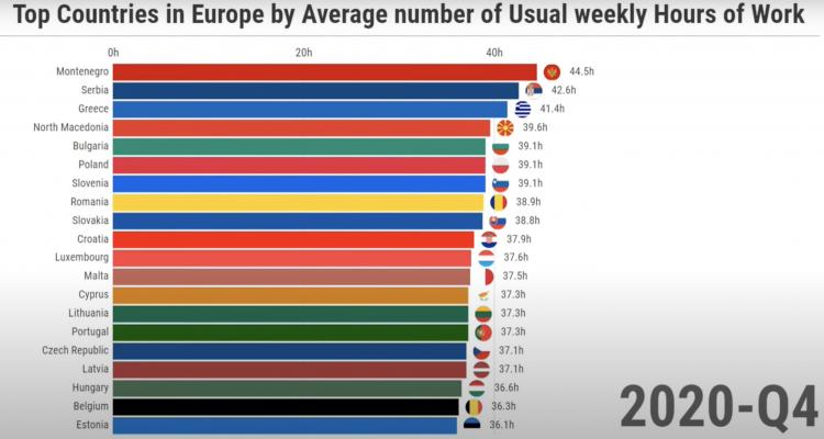 Μαυροβούνιο, Σερβία και Ελλάδα οι πρώτες χώρες στην Ευρώπη σε ώρες εργασίας την εβδομάδα