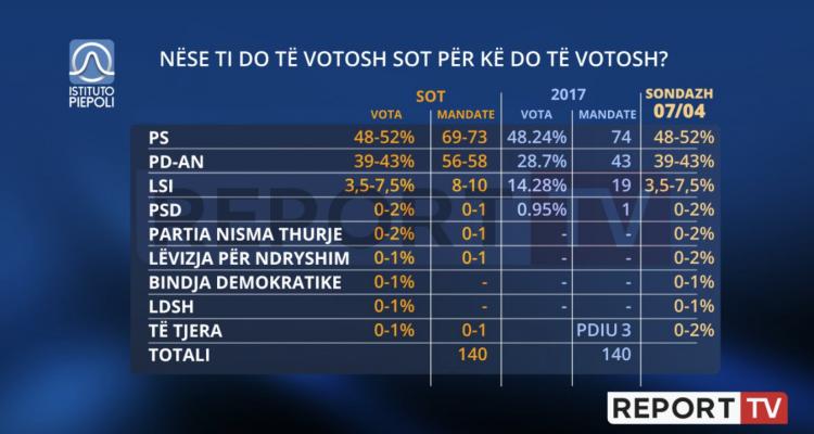 Αλβανία: Αυτοδυναμία στο SP του Rama δίνει νέα δημοσκόπηση