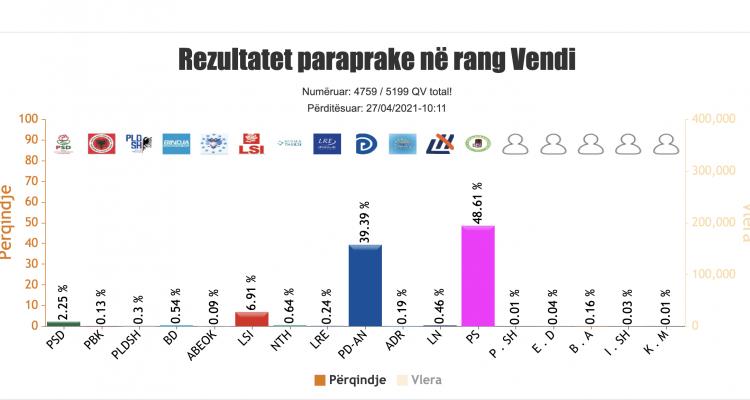 Αλβανία: PS 48,61%, PD 39,39%, LSI 6,91% και το PSD 2,25%