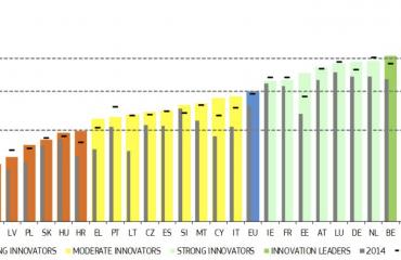 ΕΕ: Ουραγοί στην καινοτομία Ρουμανία, Βουλγαρία, Κροατία και Ελλάδα