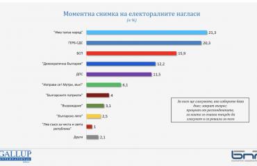 Βουλγαρία: Το απρόβλεπτο των εκλογών είναι ένας σημαντικός παράγων σύμφωνα με την Gallup