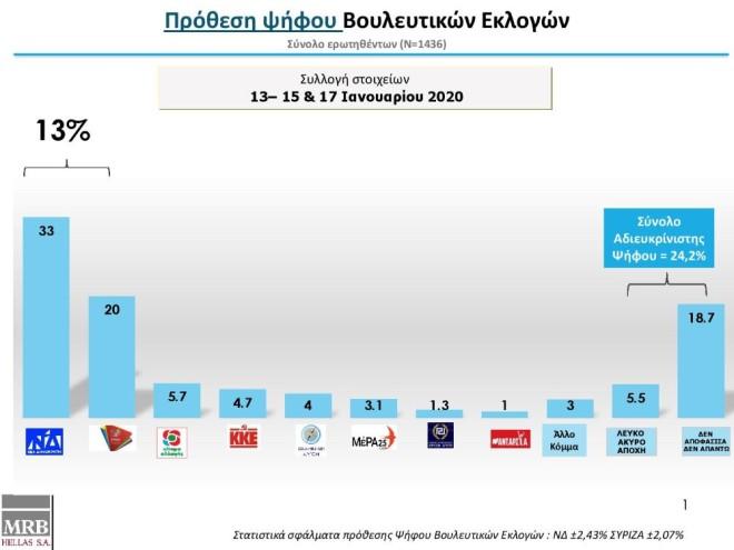 Istraživanje agencije MRB pokazuje jaku podršku politici grčke Vladef