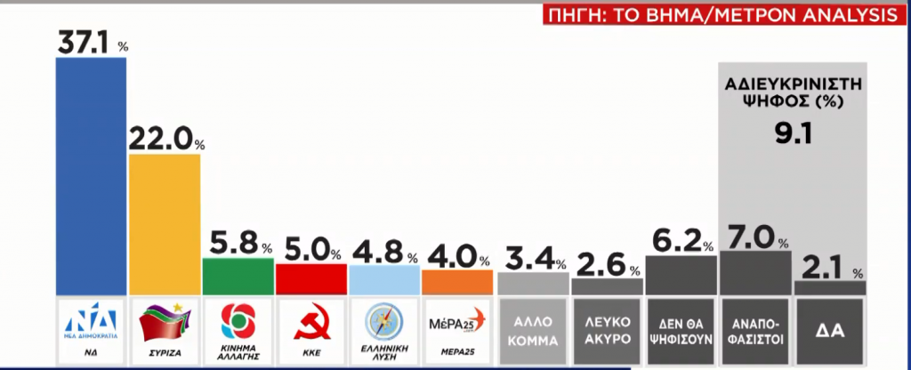Anketa agencije Metron Analysis šalje poruke Mitsotakisovoj Vladi