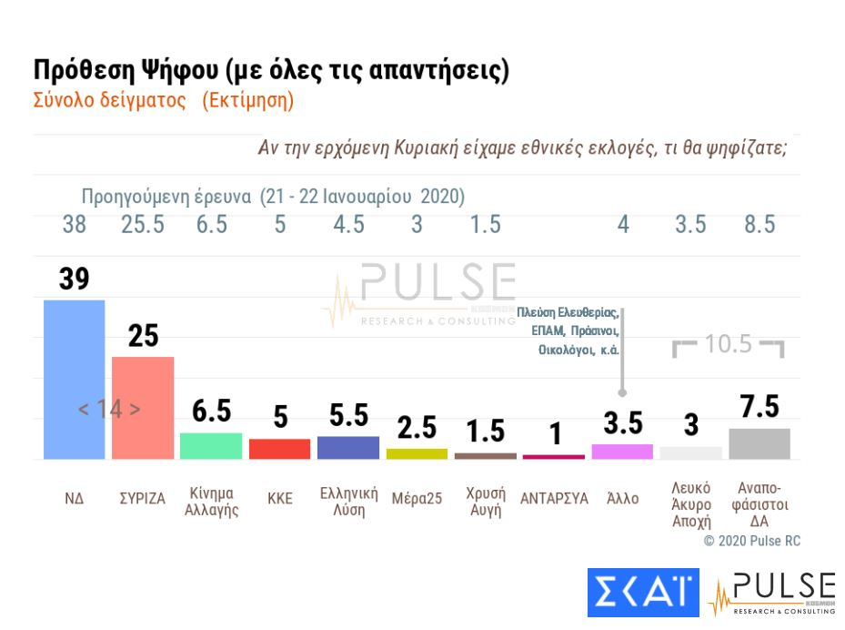 Istraživanje: Grci zadovoljni Vladinim odgovorom na turske provokacije
